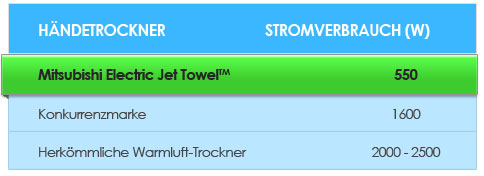 Jet Towel power consumption table